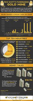 Gov. Rick Scott's Fundraising Gold Mine Infographic